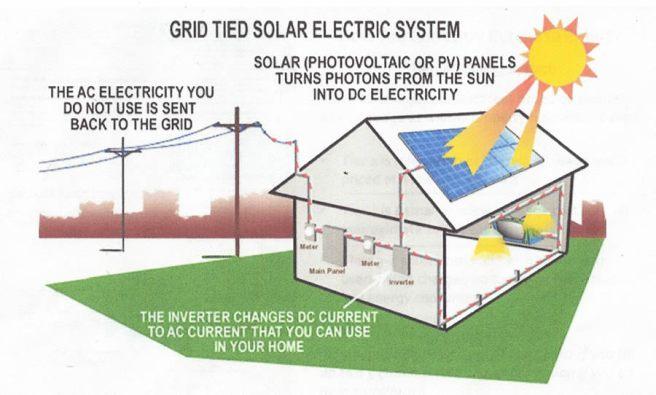 Grid-tie/net-metering system.