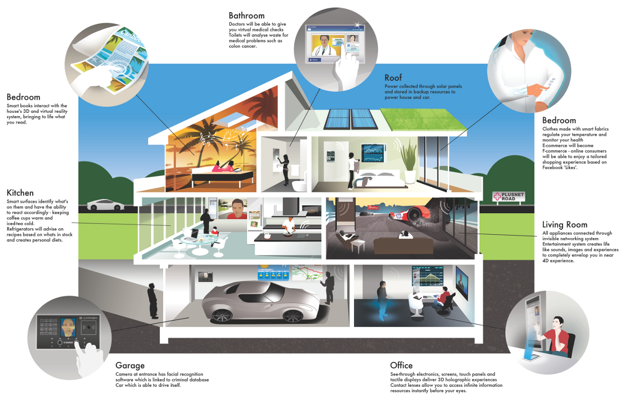 A Dummy S Guide To Smart Homes Urban Scrawl